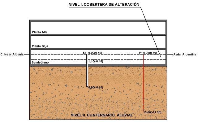Sondeo geotécnico Maracena